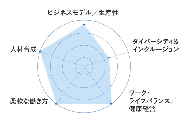 診断結果グラフ
